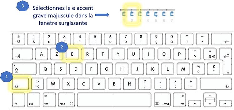 Faire le è majuscule sur Mac avec les touches du clavier