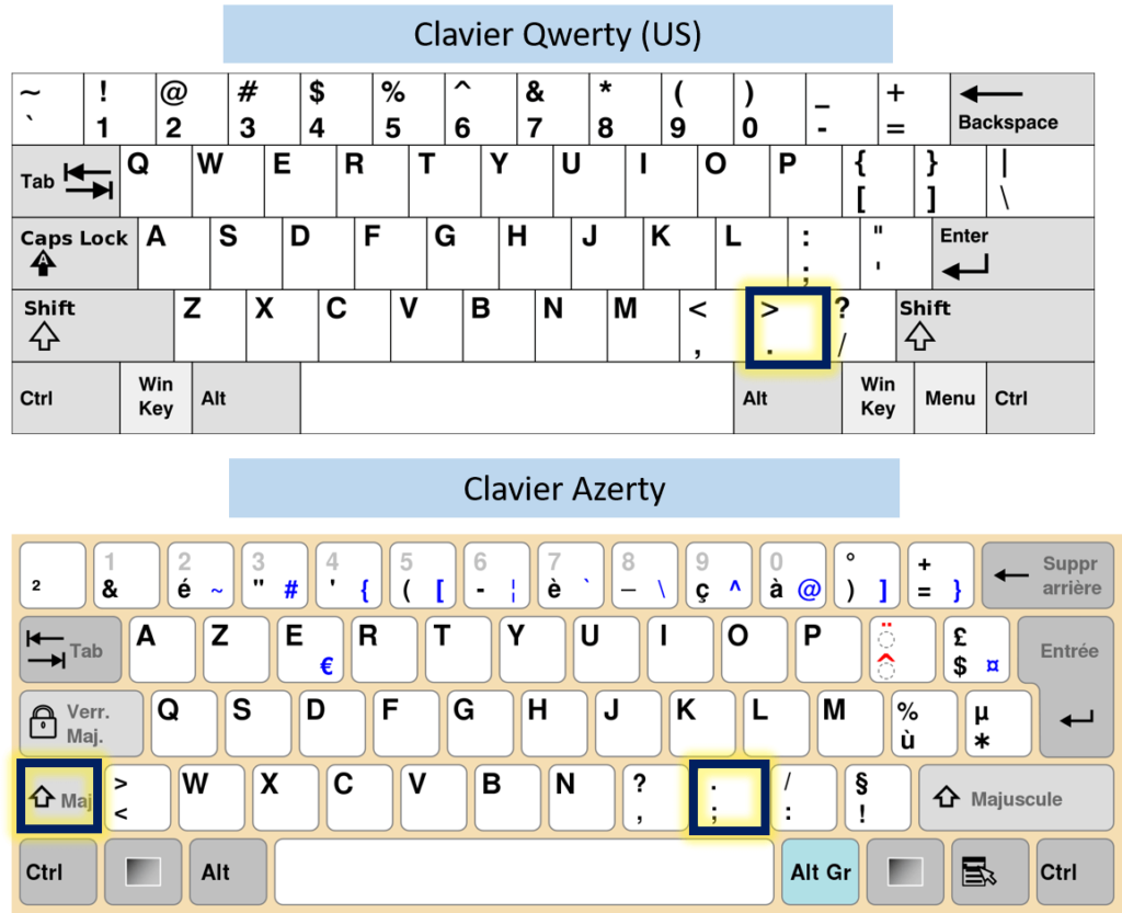 Touches pour faire le point sur clavier azerty et qwzerty