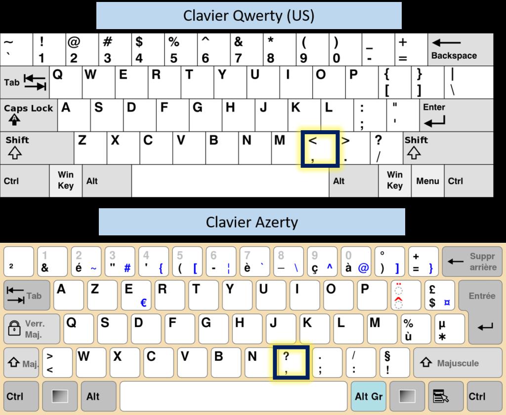 Touches du clavier à taper pour réaliser la virgule sur clavier azerty - qwerty